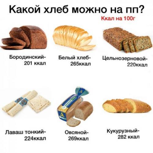 Бутерброды пп на завтрак. Диетические бутерброды при похудении